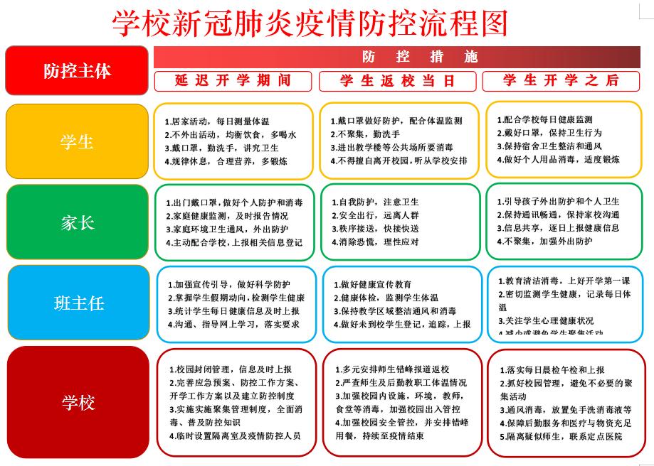 郑zhou威尼si�si偻�国�shou械茸�yexue校xin冠肺炎疫情防控流程图